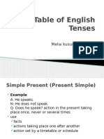 Table of English Tenses Melia
