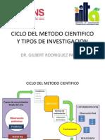 3 CICLO DEL METODO CIENTIFICO Y TIPOS..pdf