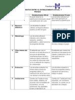 Análisis Comparativo Entre El Establecimiento Oficial y Privado