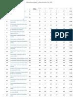 Ranking de Universidades - Ranking Universitário Folha - 2015