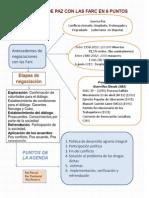 Mapa Negociaciones de Paz entre el gobierno colombiano y la guerrilla de las farc