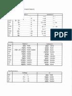 Aramaic Skeleton Grammar 04a (Strong Verb Revision Sheet)