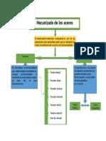Mecanizado de Materiales mapa conceptual