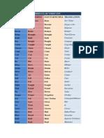 Irregular Verbs List_1º Eso