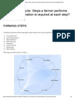 Farming Life Cycle Steps