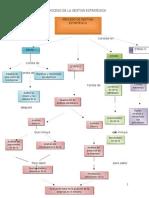 Concepto y Proceso de La Gestion Estrategica Mapa