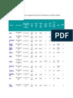 Compare All Arduino Boards