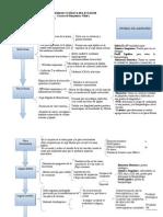 Evolución de infarto agudo de miocardio y pruebas de laboratorio