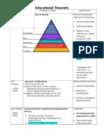 Cheat Sheet- Theorists & Education