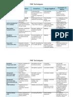 PNF Techniques.docx - Wikispaces