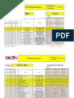 Novice Men (Qualifiers and Finals)