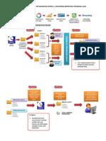 Proses Gerak Kerja (Penyelaras Data) - Sistem E-pelaporan (Update 09042015)