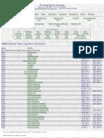 (FEMA Indexed) Flavor Ingredient Information