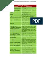 Comandos Cisco IOS para configuración de routers.pdf