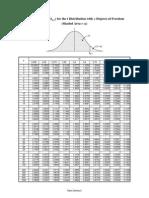 Tabel Distribusi t