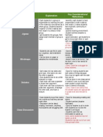 instructional strategies catalogue