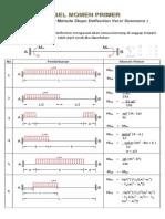 Tabel Momen Primer Metode Slope Deflection Soemono