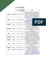 Tabla Lingüística de Guatemala