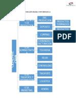 Organigrama Concrepar y Estructura Organizacional