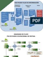 Diagrama de Flujo Aplicación Del Prexor en Mutual