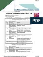 IP Ratings explained.pdf