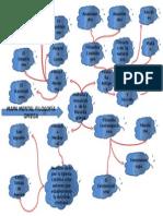 Mapa Mental Filosofia Griega