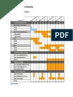 JHU CTRP Gantt Chart Template