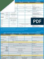 Immunization Routine Table1