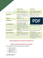 CATEGORÍA GRAMATICALES, RESUMEN