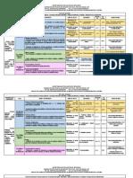 Dosificación Matemáticas Telesecundaria plan 2011