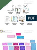 Mapa Conceptual Destilación...