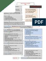 Flow Chart to BUET Certificate
