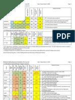 Seattle Schools Staffing Adjustment Appendix 2015