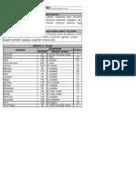 Tabela de Calorias Grupos Aliment Ares