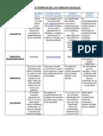 corrientestericasdelascienciassocialestema.pdf
