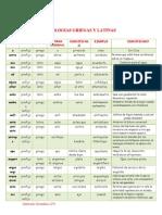 Etimologías Griegas y Latinas