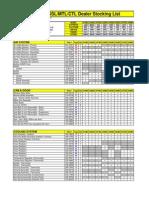 Dealer Stocking List