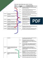 1.4 Bridging Kemahiran Kssr Dan Konstruk Linus Literasi