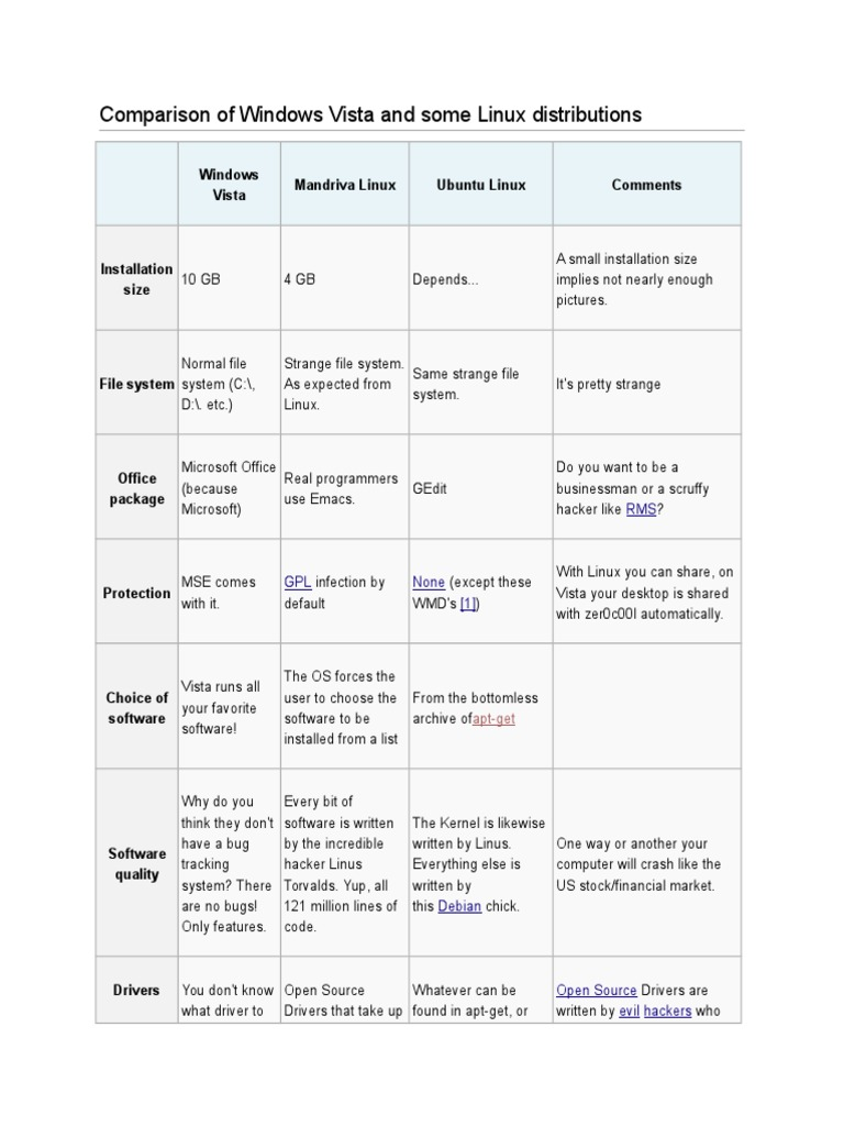 Comparison Of Windows Vista And Some Linux Distributions Windows Vista Ubuntu Operating System
