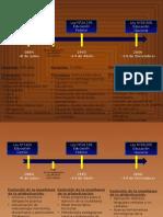 Linea de Tiempo Alfabetizacion (1)