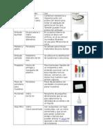 Tabla  de Materiales de laboratorio de quimica