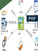 Interconexiones SAP PI