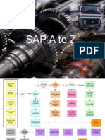 SAP A to Z Process