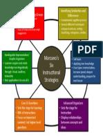 marzanos instructional strategies