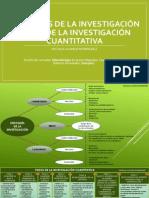 ESQUEMA PASOS DE LA INVESTIGACION CUANTITATIVA