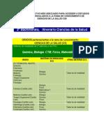 Estudios Vinculados a Ciencias de La Salud