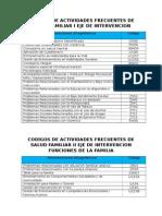 Codigos de Actividades Frecuentes de Salud Familiar i Eje de Intervencion