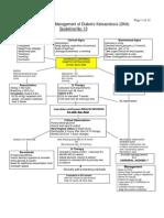 (UHL CHILDREN) Diabetic Ketoacidosis (DKA)