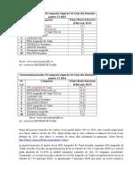 tabele top 10 asigurari 2015/2014