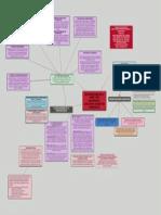 Mapa Conceptual Psicopatologia Infancia y Adolescencia - Evolutiva